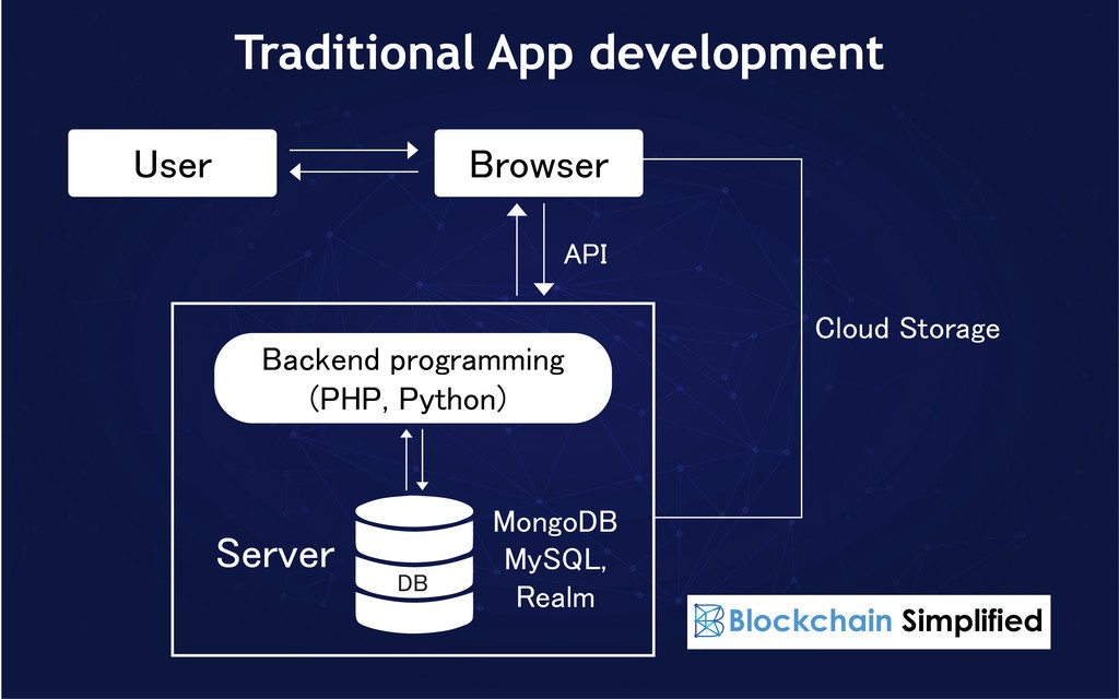 Ethereum dApp development traditional