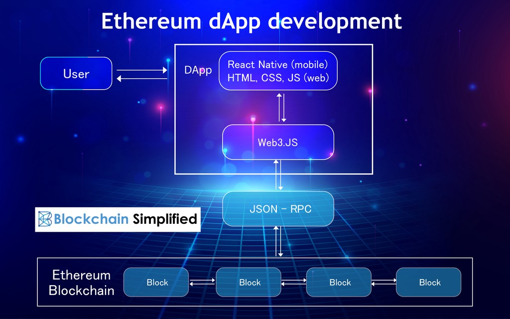 Ethereum dApp development