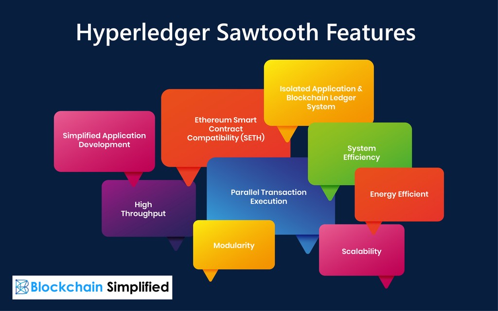 Hyperledger Sawtooth features