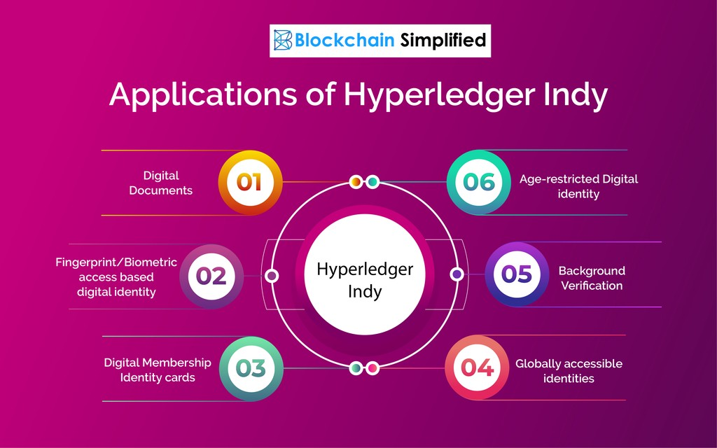 Hyperledger Indy applications