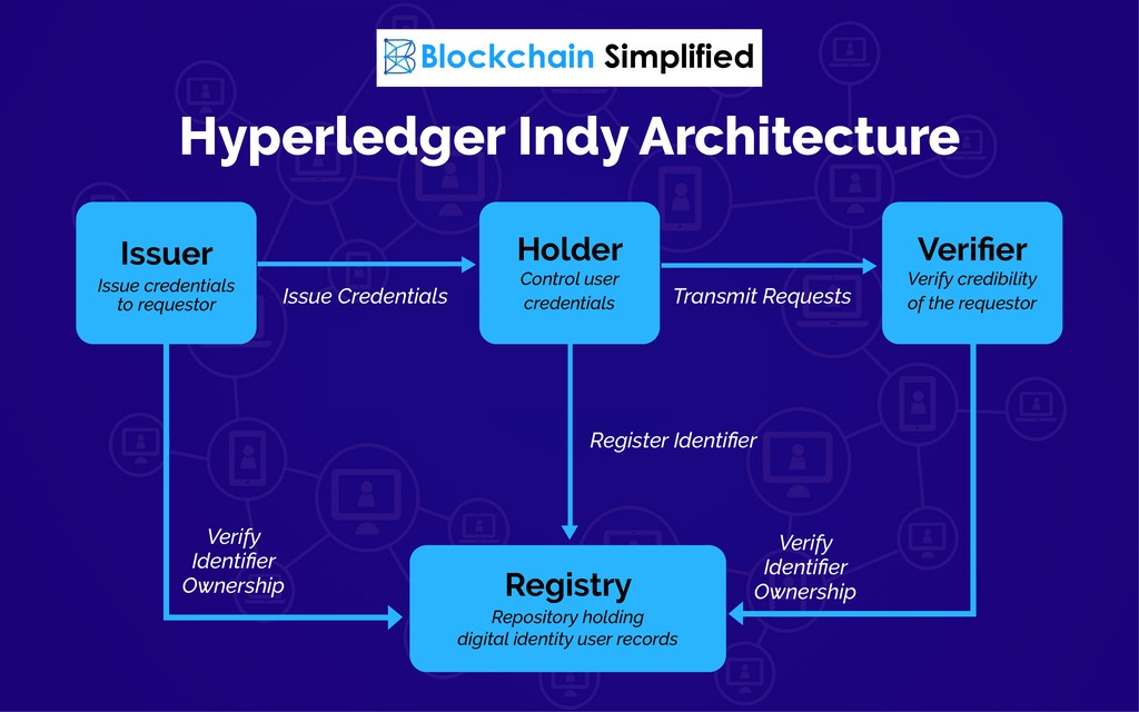 Hyperledger Indy architecture