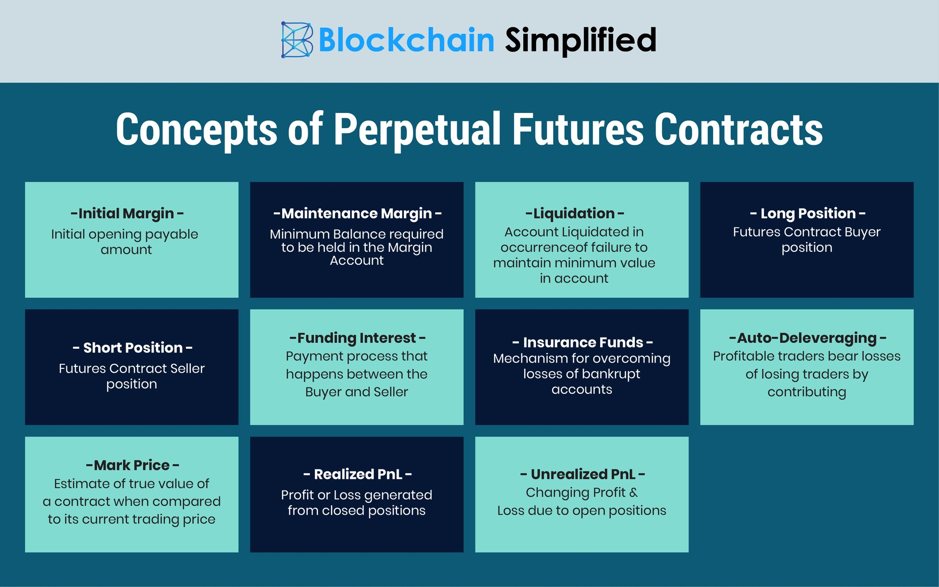 Perpetual Futures Contracts Concepts