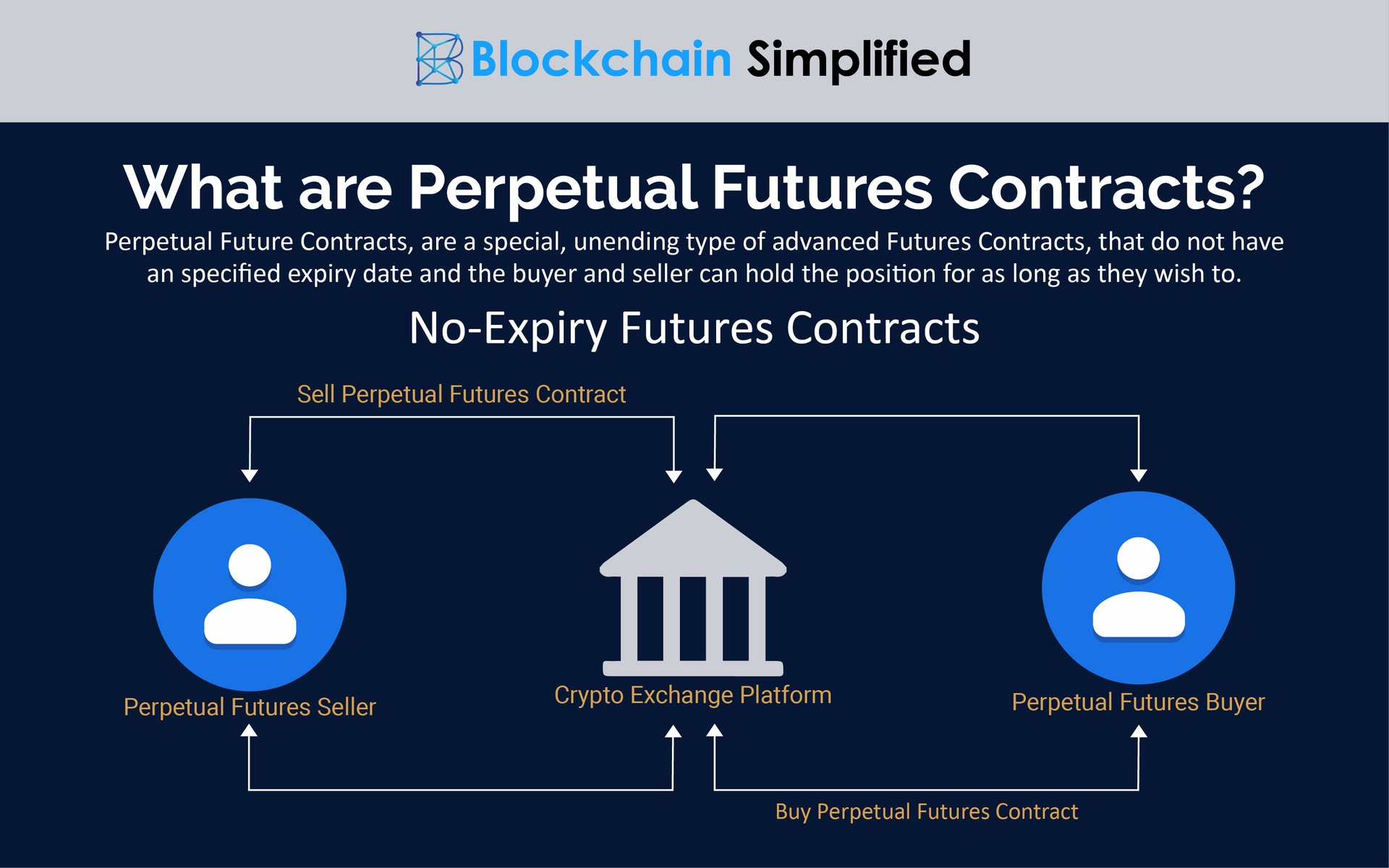Perpetual Futures Contracts