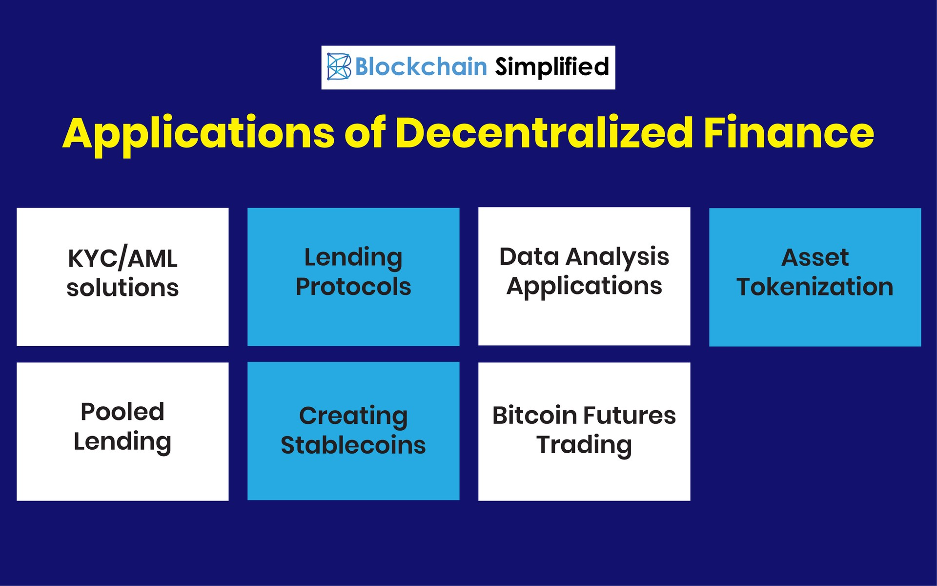 Decentralized Finance applications