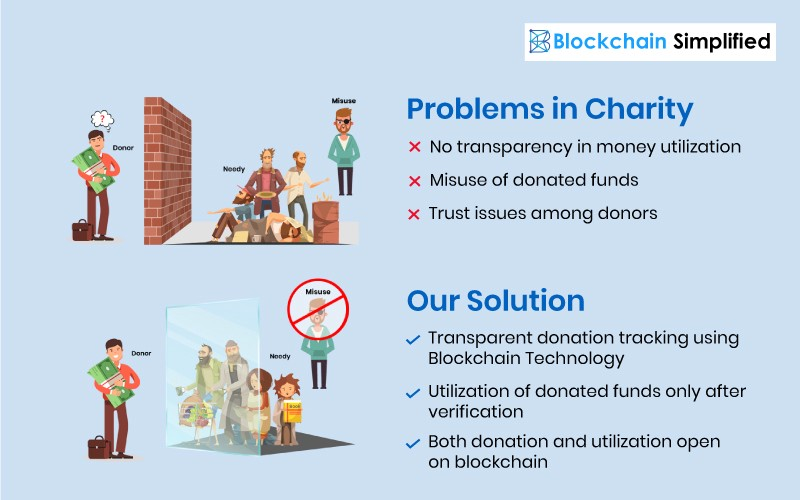 Blockchain NGO solution