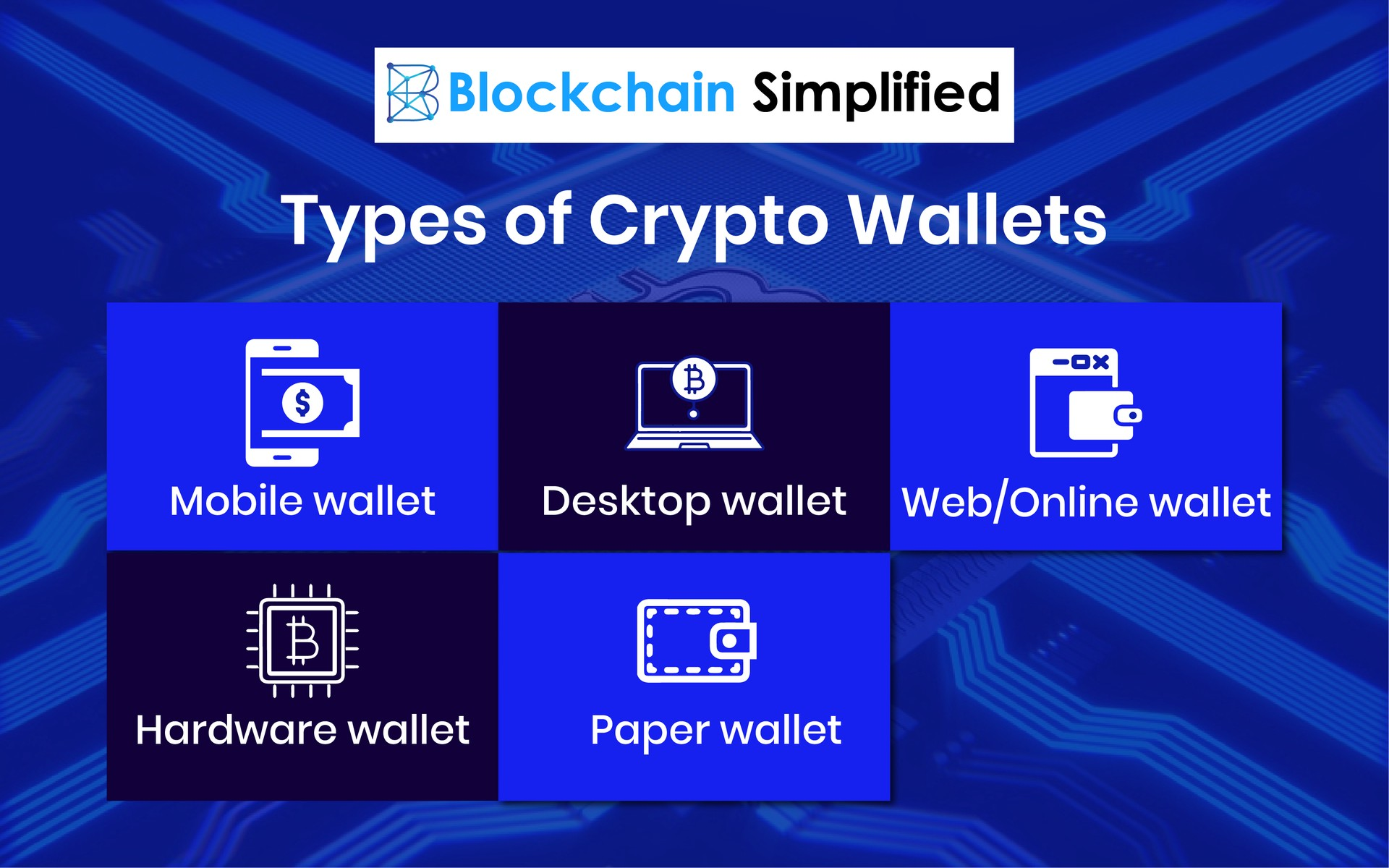 Blockchain wallet or Cryptocurrency wallet types