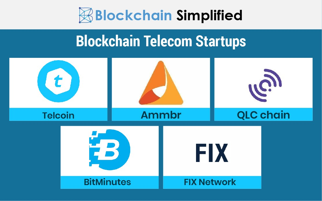 blockchain in telecom media startups