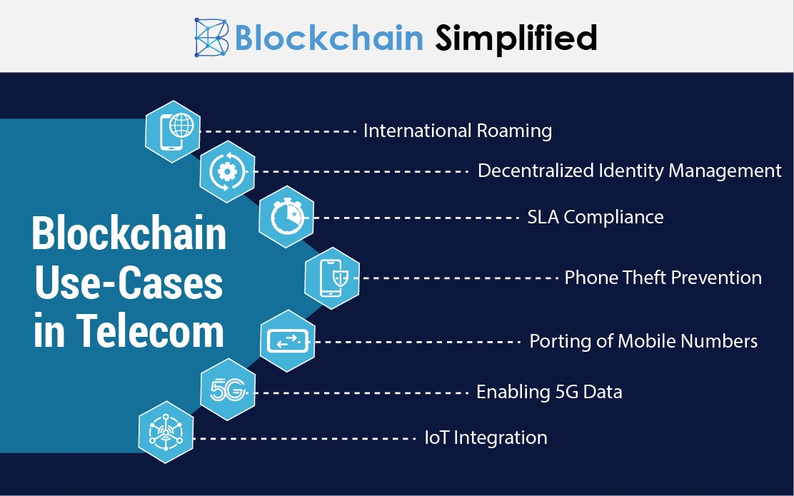 blockchain in telecom media usecases