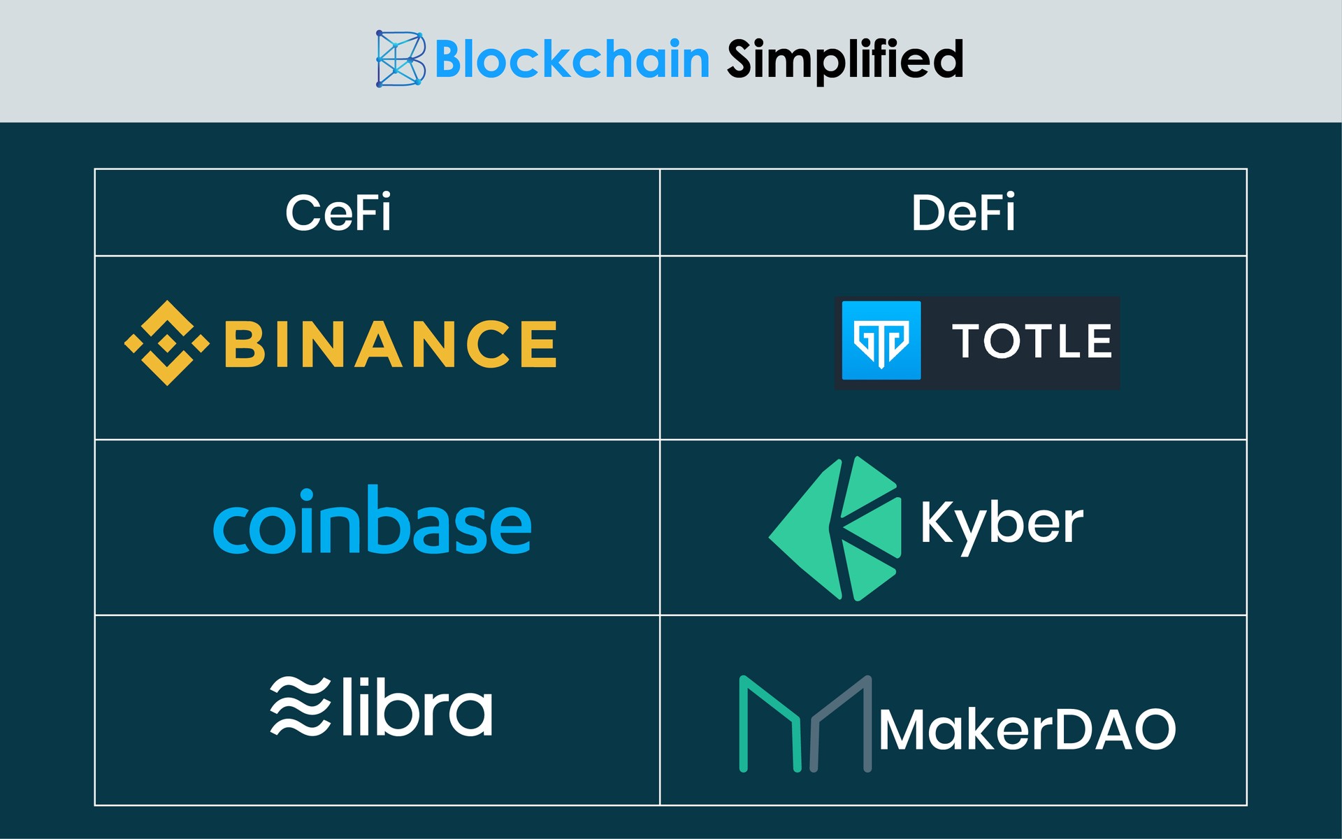 Decentralized Finance (DeFi) vs Centralized Finance (CeFi) examples