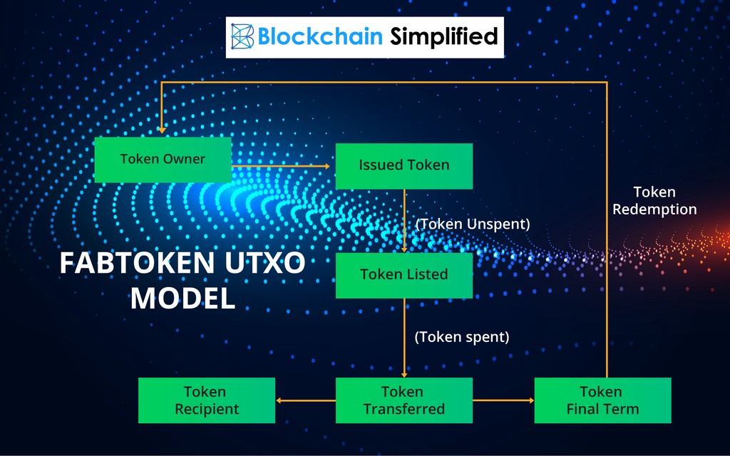 Creating token on Hyperledger Fabric Fabtoken UTXO lifecycle