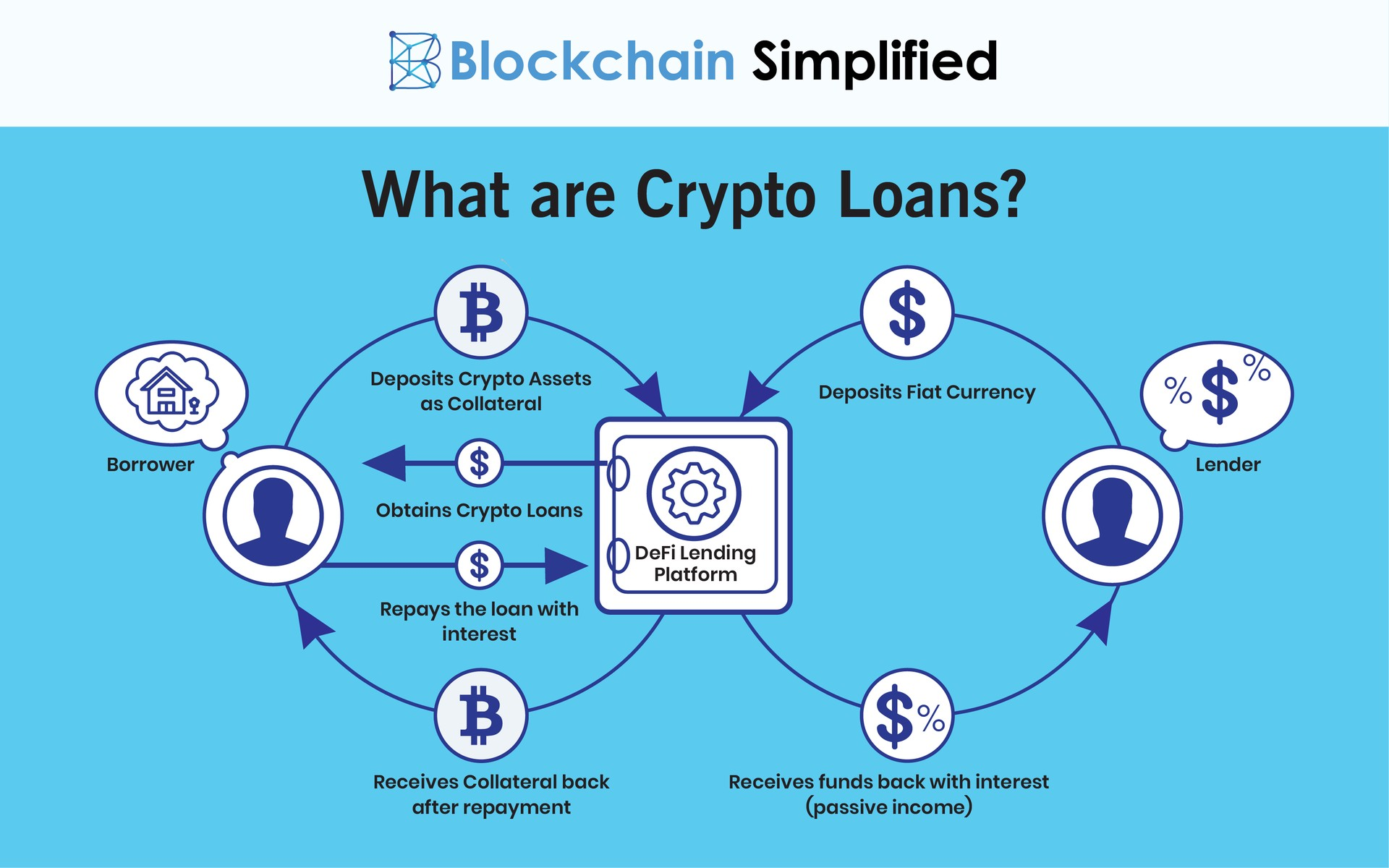 DeFi based Crypto loans definition