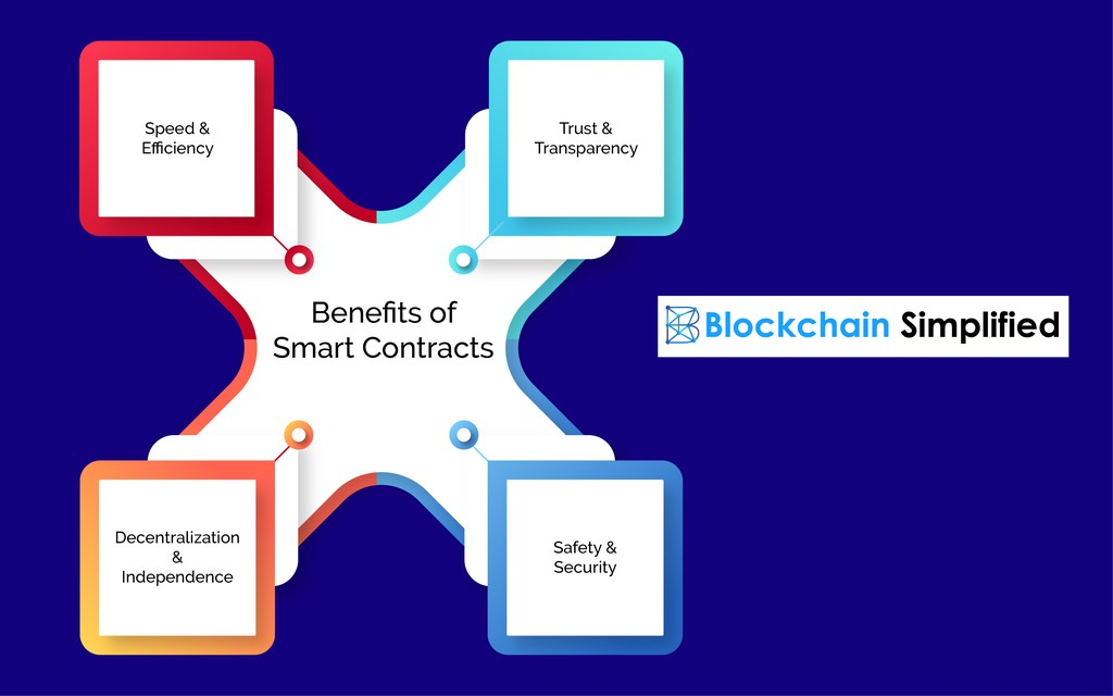 Smart Contract Development benefits