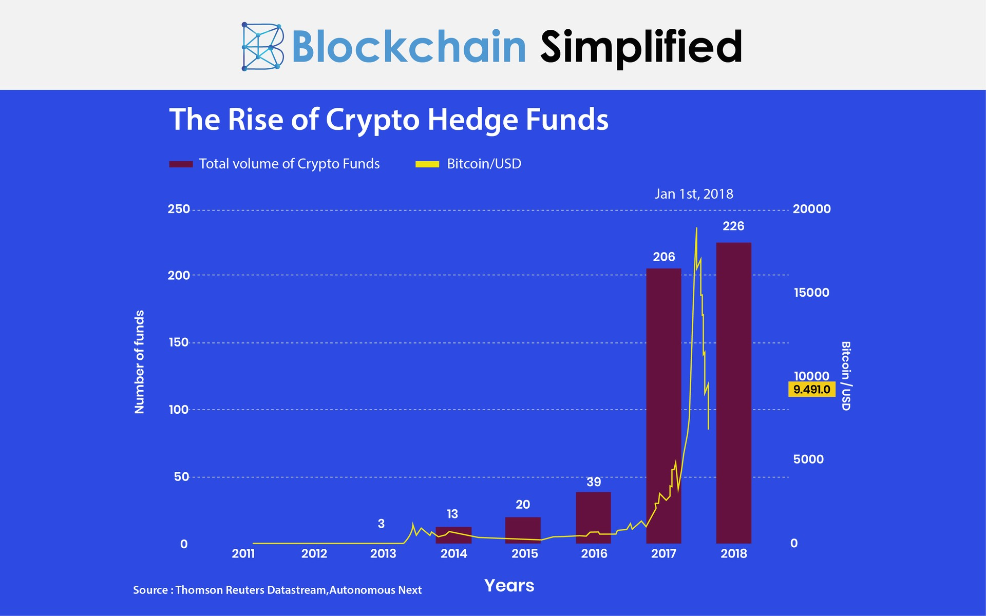 Crypto Bitcoin Hedge Funds graph