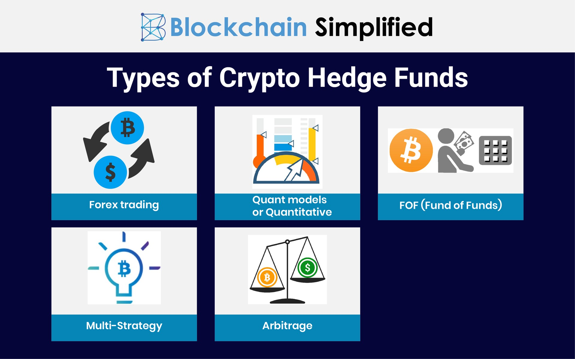 Crypto Bitcoin Hedge Funds types