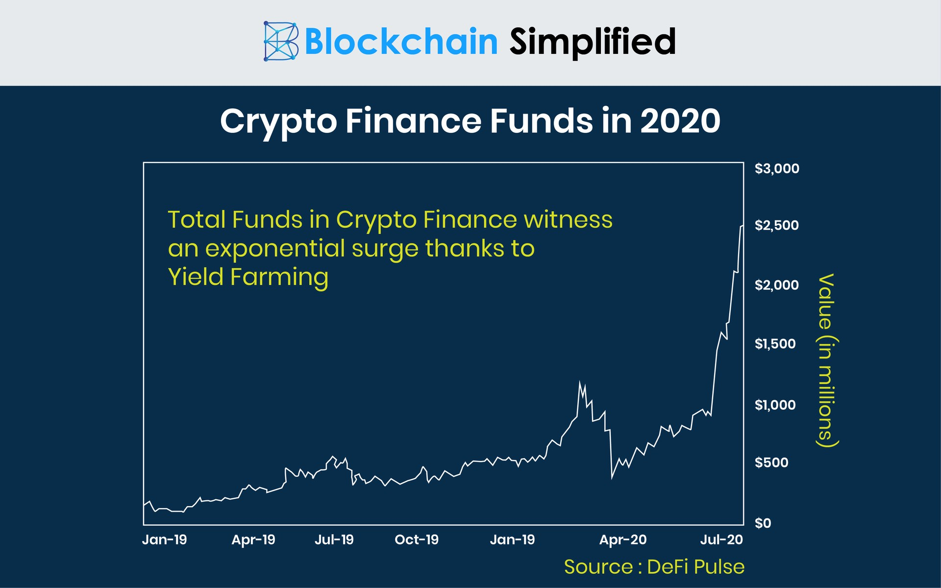 Yield Farming Crypto Lending graph
