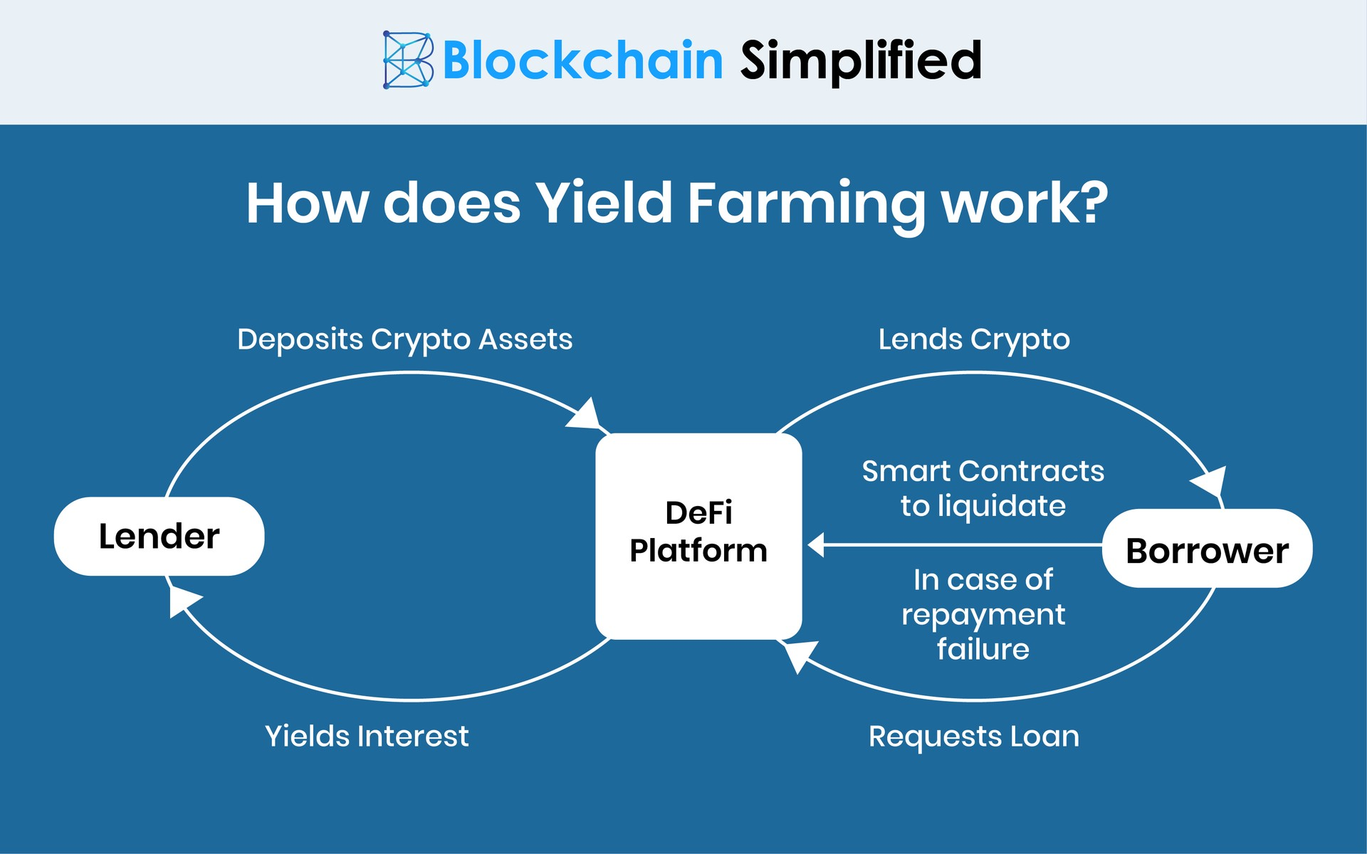 Yield Farming Crypto Lending working