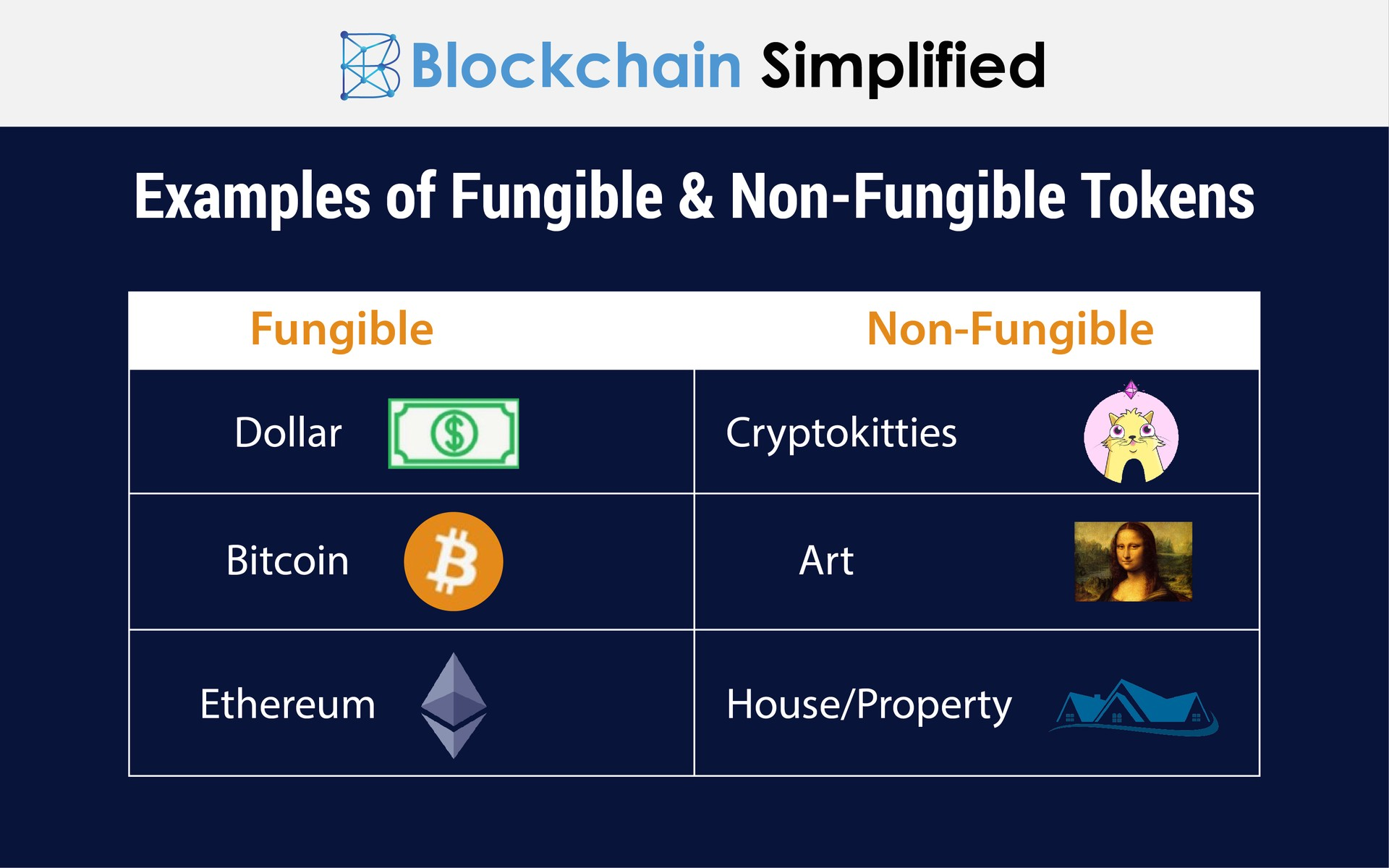 Understanding Fungible & Non-Fungible tokens | Blockchain Simplified